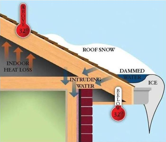 Water Damage Be Ready in 2018 - Winter Water Damages